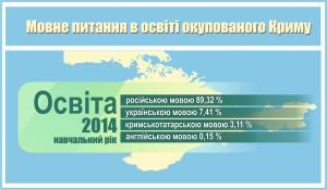 освіта 2014